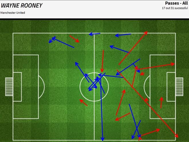 Van Gaal: 'Toi met moi voi nhung cau hoi ve Rooney' hinh anh 3