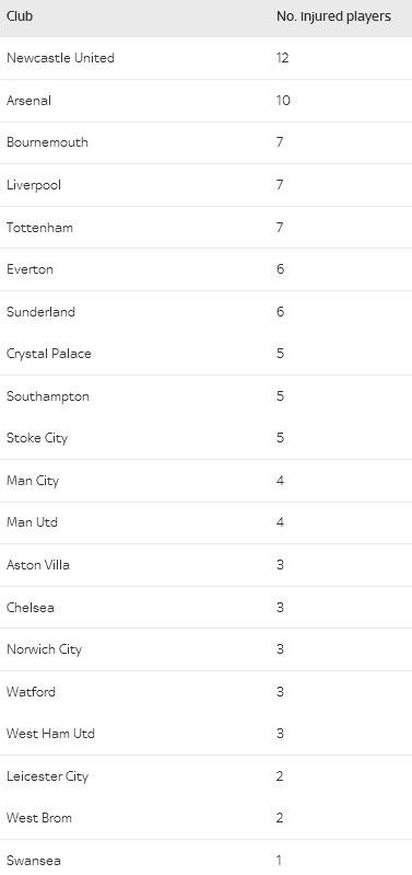 Arsenal mat 10 cau thu truoc tran gap Tottenham hinh anh 2