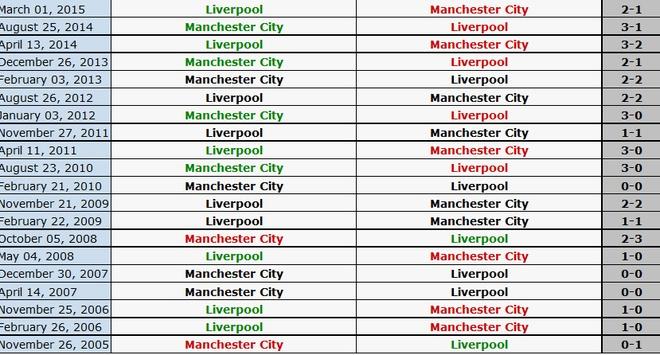 Liverpool nhan chim Man City tren san Etihad hinh anh 4