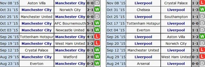 Liverpool nhan chim Man City tren san Etihad hinh anh 5