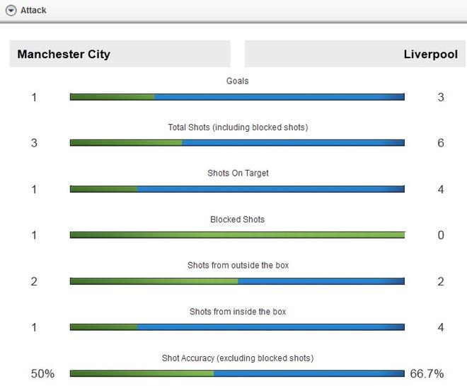 Liverpool nhan chim Man City tren san Etihad hinh anh 17