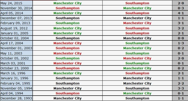 Man City 3-1 Southampton: De Bruyne toa sang hinh anh 3