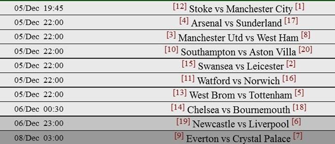 Thua Stoke 0-2, Man City mat ngoi dau bang hinh anh 5