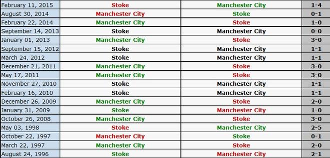 Thua Stoke 0-2, Man City mat ngoi dau bang hinh anh 2