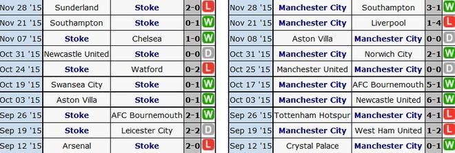 Thua Stoke 0-2, Man City mat ngoi dau bang hinh anh 1