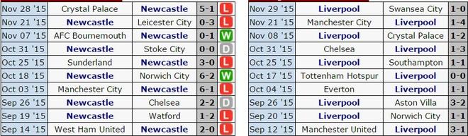 Newcastle 2-0 Liverpool: 'Lu doan do' guc nga hinh anh 1