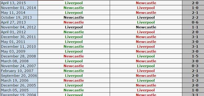 Newcastle 2-0 Liverpool: 'Lu doan do' guc nga hinh anh 2