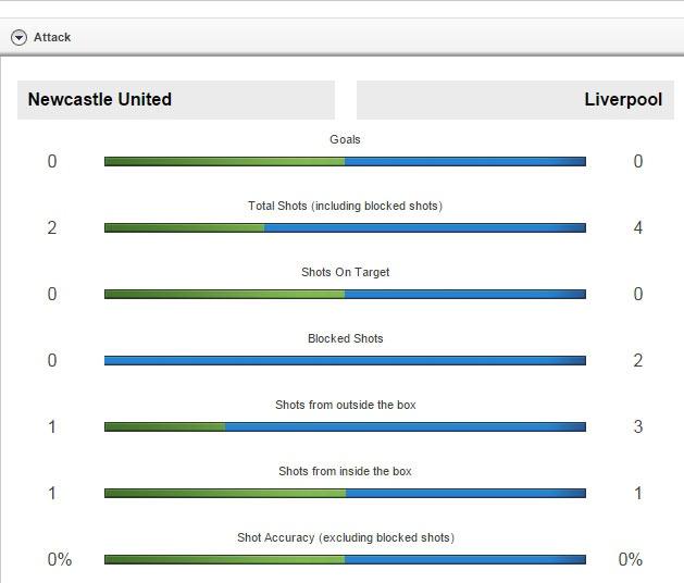 Newcastle 2-0 Liverpool: 'Lu doan do' guc nga hinh anh 19