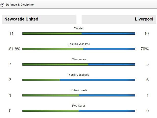 Newcastle 2-0 Liverpool: 'Lu doan do' guc nga hinh anh 20