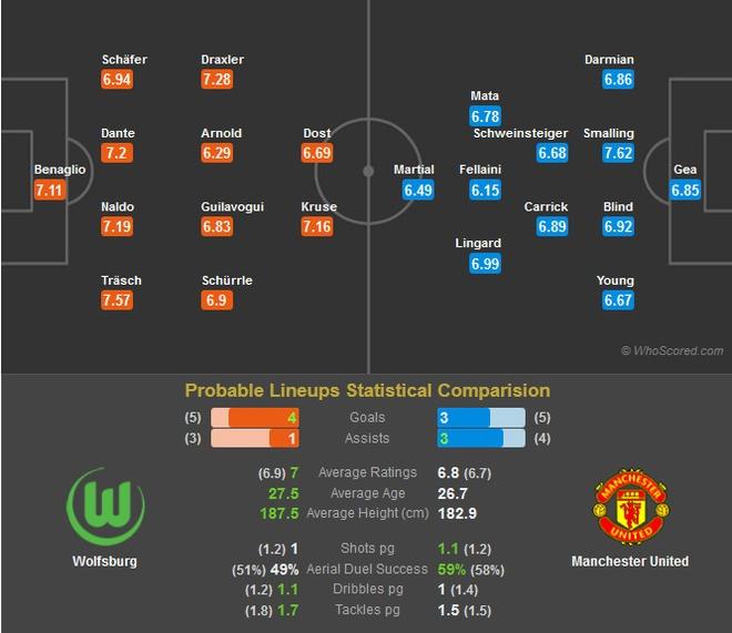 Wolfsburg - MU: Co hoi cho cau thu tre hinh anh 3
