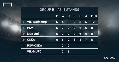 Thua Wolfsburg 2-3, MU dung buoc o Champions League hinh anh 18