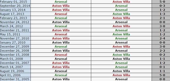 Giroud va Ramsey dua Arsenal len ngoi dau bang hinh anh 2