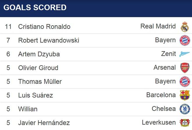 PSG dung do Chelsea, Arsenal gap Barcelona hinh anh 6