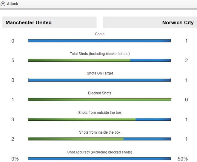 MU 1-2 Norwich: Martial khong the cuu 'Quy do' hinh anh 16