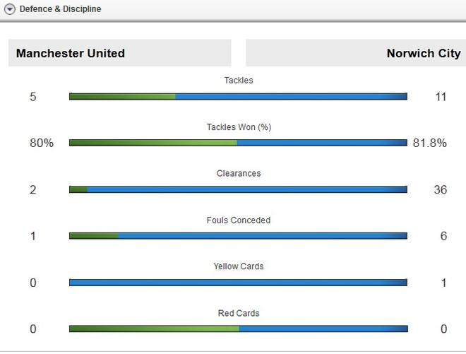 MU 1-2 Norwich: Martial khong the cuu 'Quy do' hinh anh 17