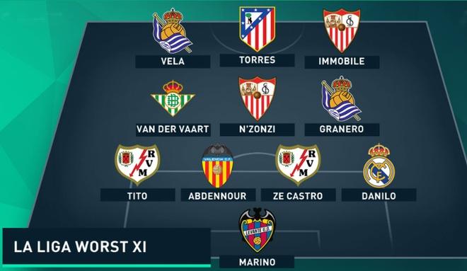 Torres vao doi hinh te nhat La Liga tu dau mua hinh anh 12