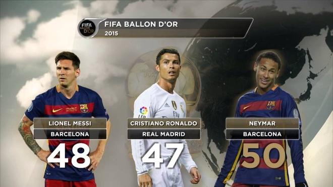 Ronaldo duoi the voi Messi - Neymar o cuoc dua Qua bong vang hinh anh