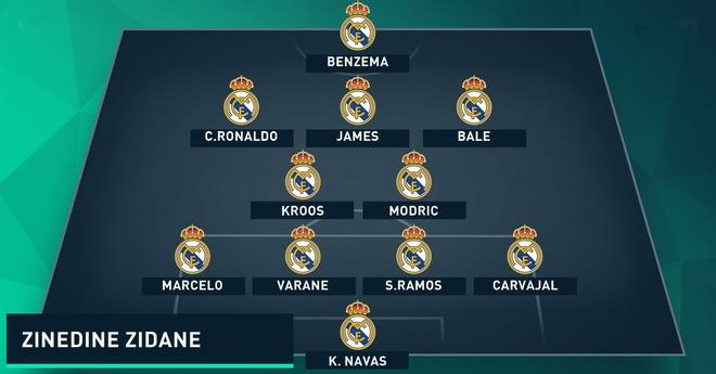 Zidane su dung doi hinh nao o Real? hinh anh 3
