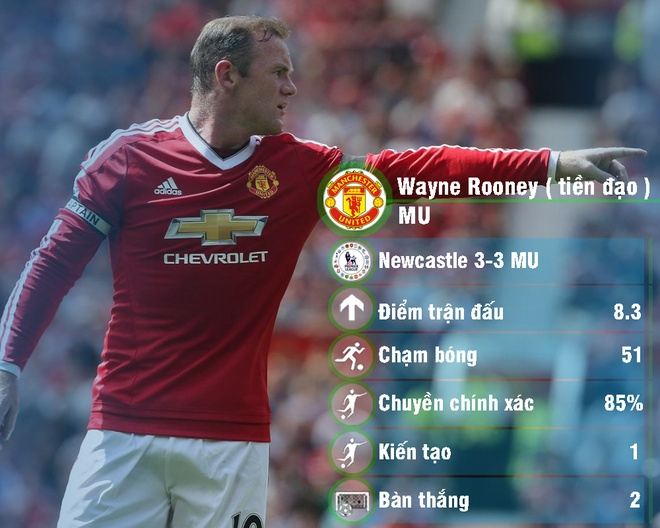 Rooney tro lai doi hinh tieu bieu vong 21 Premier League hinh anh 9