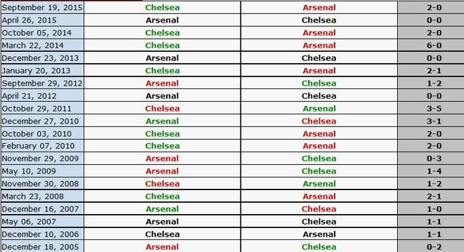Arsenal 0-1 Chelsea: 'Phao thu' thua trong tran mat nguoi hinh anh 2