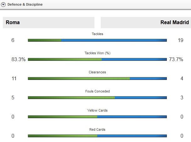 Ronaldo ghi ban dep mat, Real thang Roma 2-0 hinh anh 5