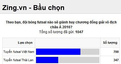 DT futsal VN thua Thai Lan 0-8 o tran tranh HCD chau A hinh anh 1