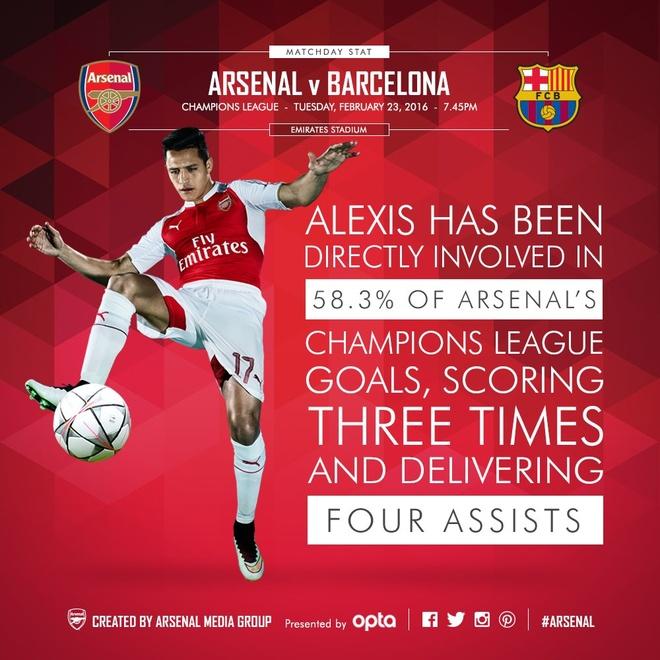 Messi giup Barca thang Arsenal 2-0, Juve hoa Bayern 2-2 hinh anh 5
