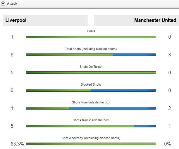 Liverpool lan dau danh bai MU cua Van Gaal hinh anh 11