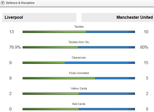 Liverpool lan dau danh bai MU cua Van Gaal hinh anh 12