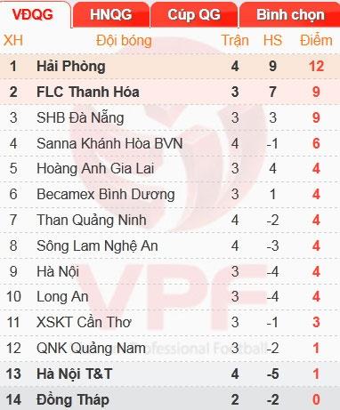 HAGL thua tran thu hai, CLB Ha Noi thang Da Nang 3-0 hinh anh 3