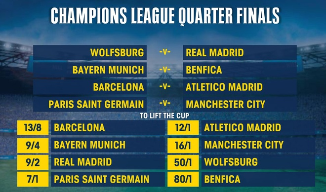 Barcelona cham tran Atletico, Real gap Wolfsburg hinh anh 2