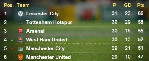 Leicester thang 1-0, Chelsea hoa West Ham 2-2 hinh anh 8