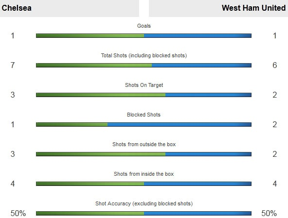 Leicester thang 1-0, Chelsea hoa West Ham 2-2 hinh anh 10