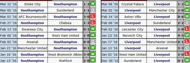 Southampton 3-2 Liverpool: Nguoc dong ngoan muc hinh anh 1