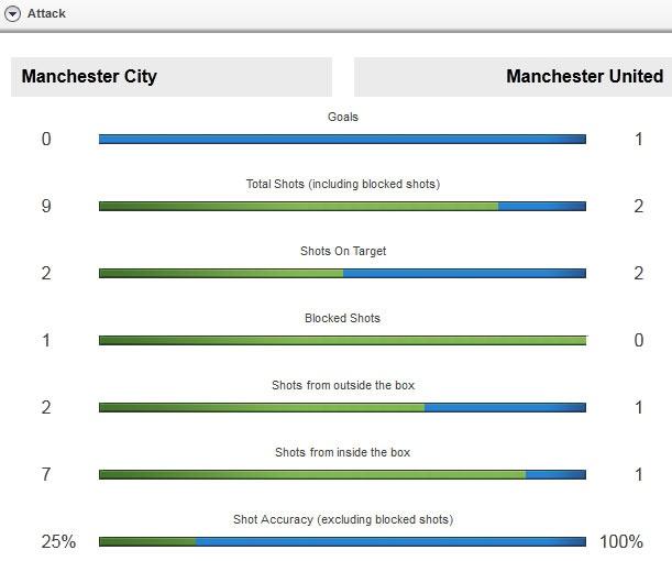 Man City 0-1 MU: Rashford sam vai nguoi hung hinh anh 16