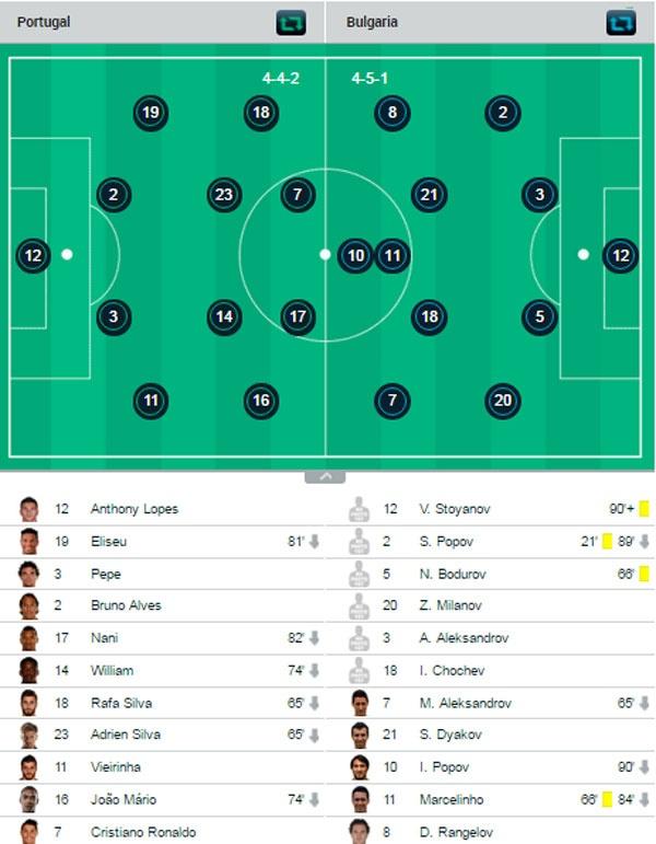 Ronaldo sut hong penalty khien DT Bo Dao Nha thua Bulgaria hinh anh 9
