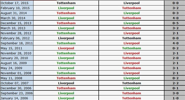 Tottenham quyet tam thang Liverpool anh 2