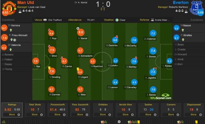 MU 1-0 Everton: Martial toa sang hinh anh 1