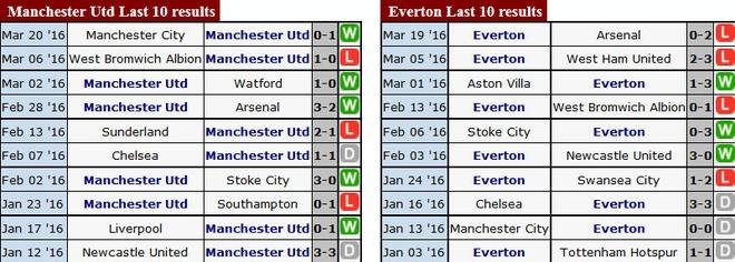 MU 1-0 Everton: Martial toa sang hinh anh 3