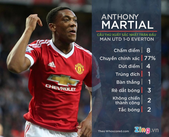 Anthony Martial ghi danh vao lich su MU hinh anh 1