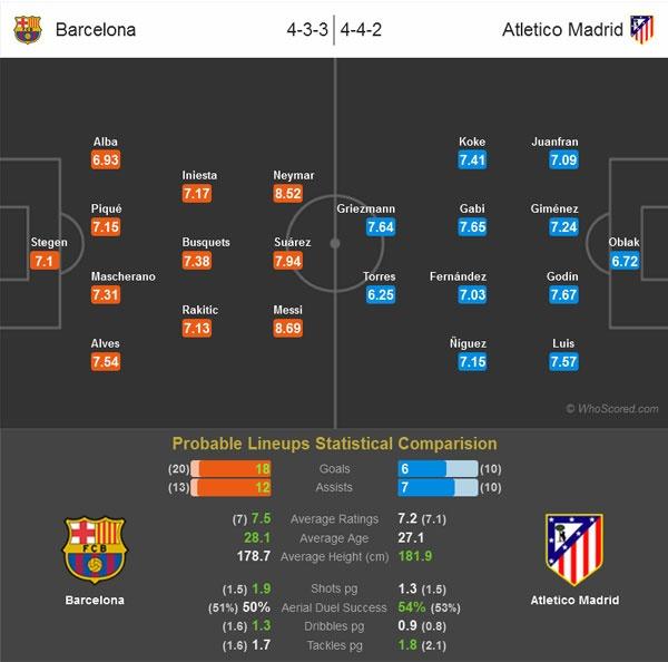 Barca quyet loai Atletico sau 90 phut hinh anh 1