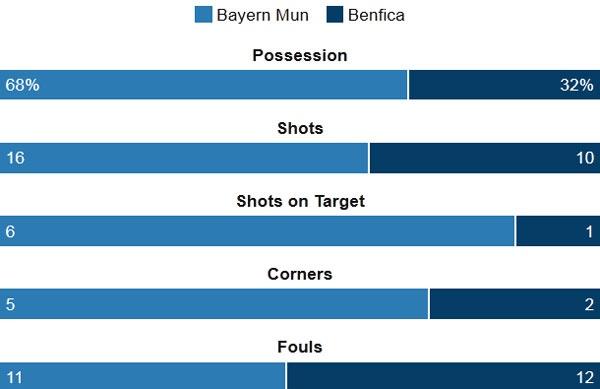 San nha khong con la thanh dia cua Bayern hinh anh 3