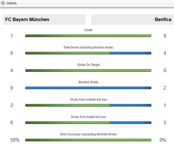 Truc tiep Bayern vs Benfica anh 10