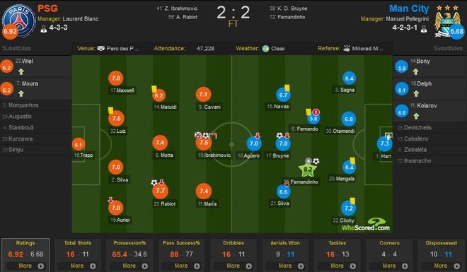 PSG 2-2 Man City: Ibra sut hong 11 m va ghi ban may man hinh anh 1