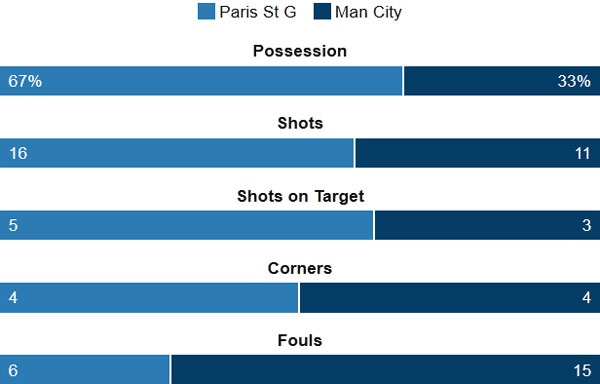 PSG va Man City ruot duoi ty so kich tinh o cup C1 hinh anh 3