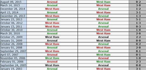 West Ham 3-3 Arsenal: Carroll lap hat-trick hinh anh 8
