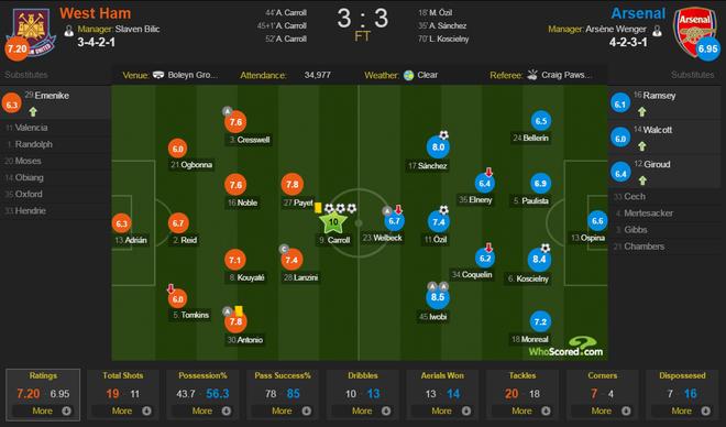 West Ham 3-3 Arsenal: Carroll lap hat-trick hinh anh 1