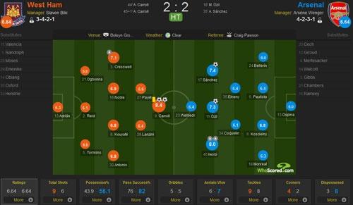 West Ham 3-3 Arsenal: Carroll lap hat-trick hinh anh 13