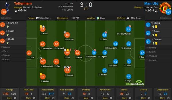Tottenham 3-0 MU: 'Quy do' thua chong vanh trong 6 phut hinh anh 1
