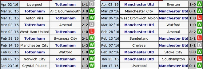 Tottenham 3-0 MU: 'Quy do' thua chong vanh trong 6 phut hinh anh 4